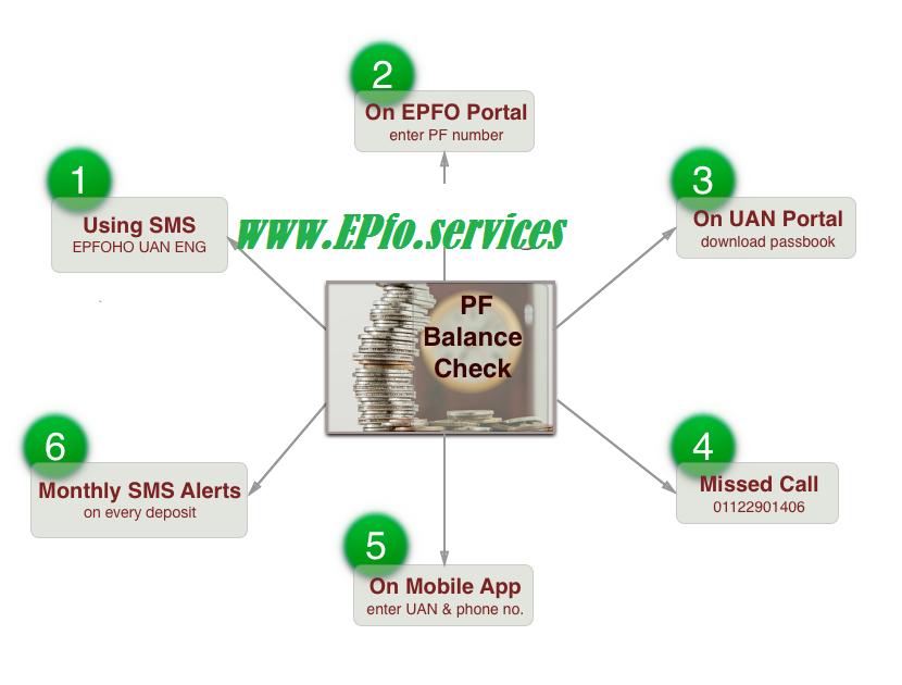epf balance eqnquiry